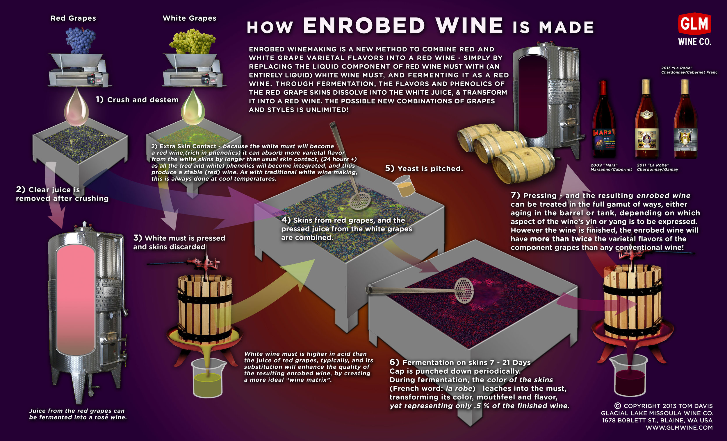 How Enrobed Wine is Made (Click to Enlarge)