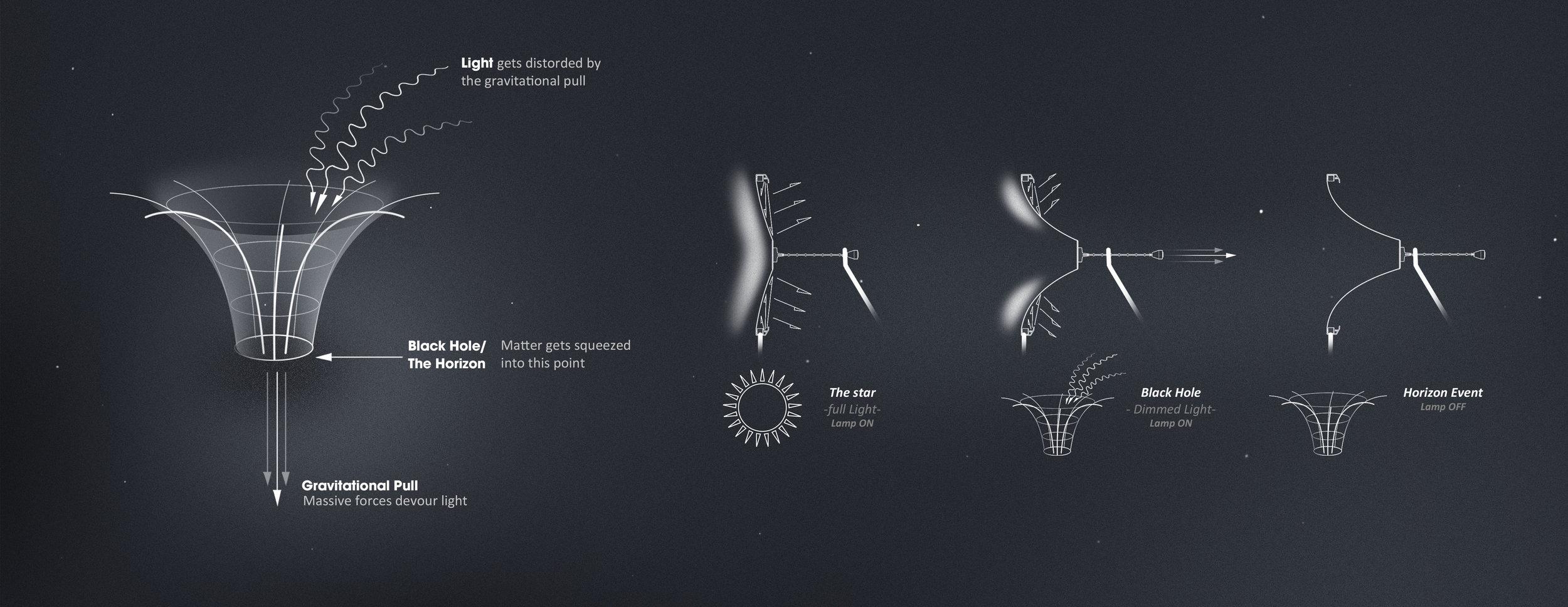 DarioNarvaez_Portfolio_Black_Hole_Lamp_Concept_Statement-Banner.jpg