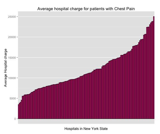 ChestPainHospital