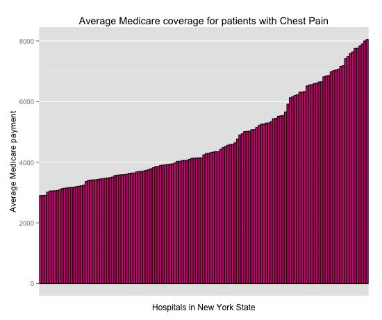 ChestPainMedicare
