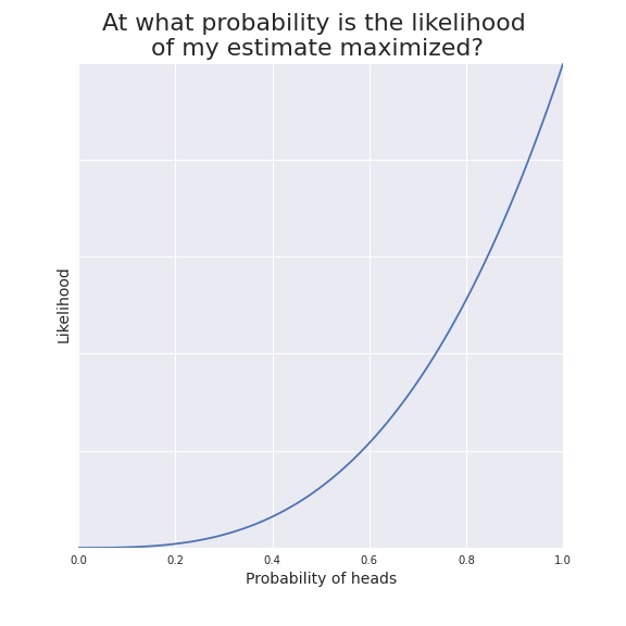 Likelihood function. The highest point (maximum) of the function corresponds to the best guess for my probability.