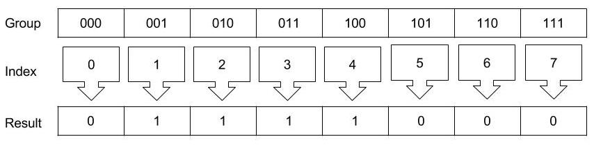 Notice how the result is the reverse of the original 30 in binary: 00011110. Because bits are read right to left. Like Greek.