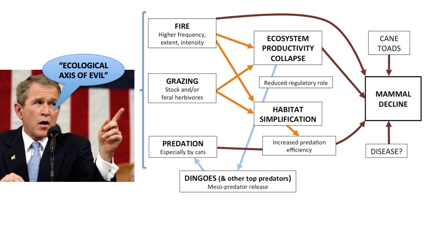 Just ask George... a conceptual model for an 'Ecological Axis of Evil'