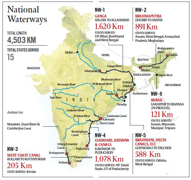 India's current network of National Waterways.