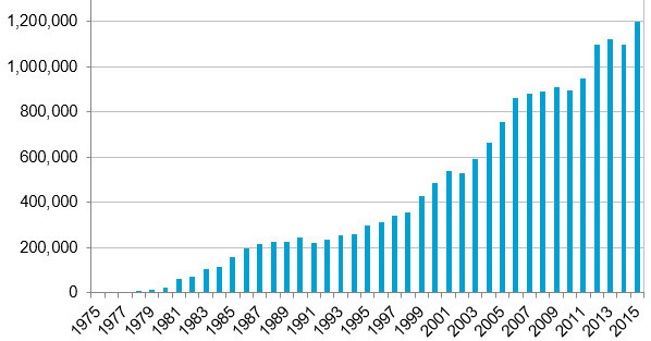 Annual number of illegal wildlife transactions as estimated by CITES.