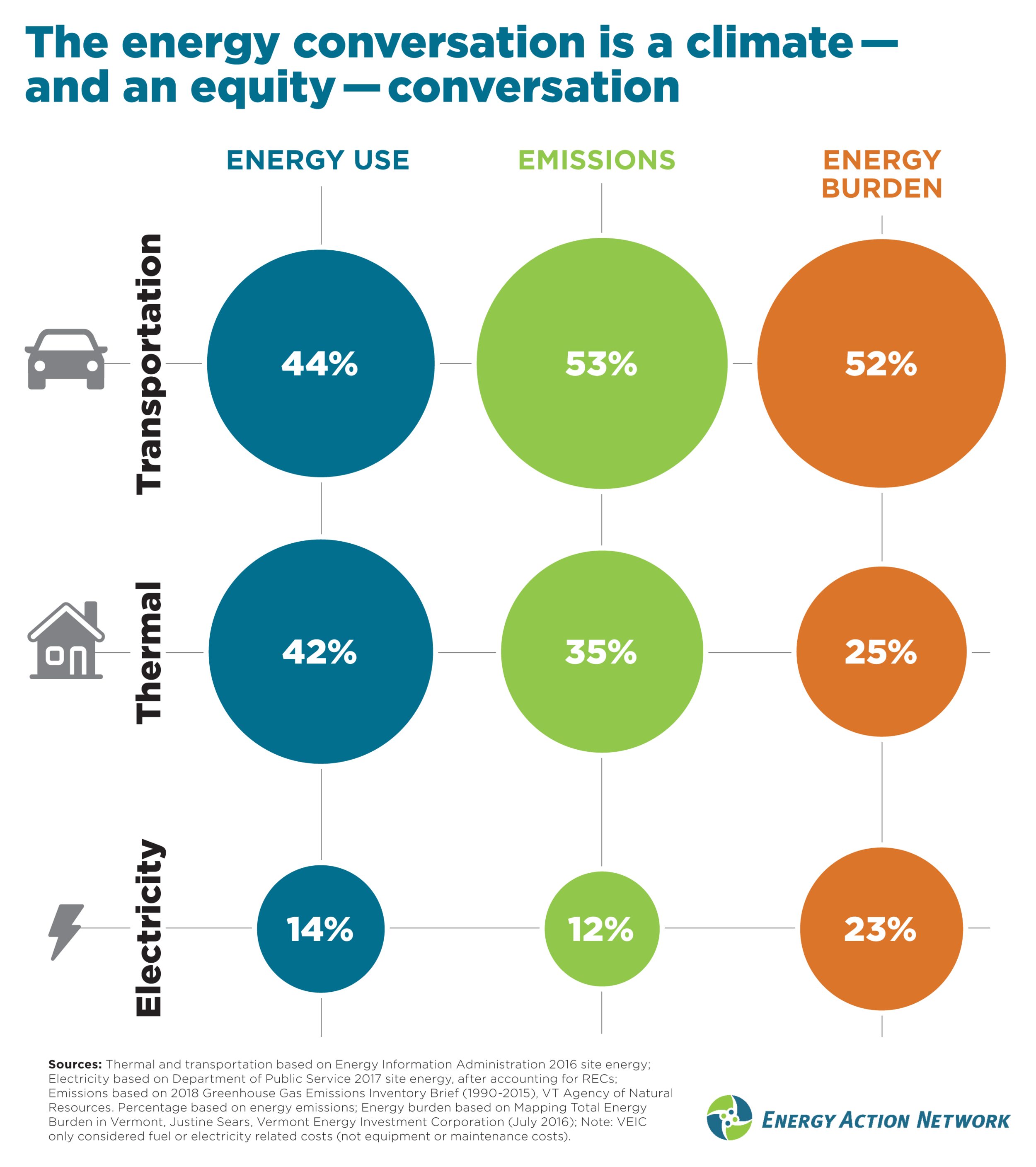 energy burden is the share of total energy costs for vermonters. looking across energy use, emissions produced, and energy burden, transportation is consistently the biggest challenge.