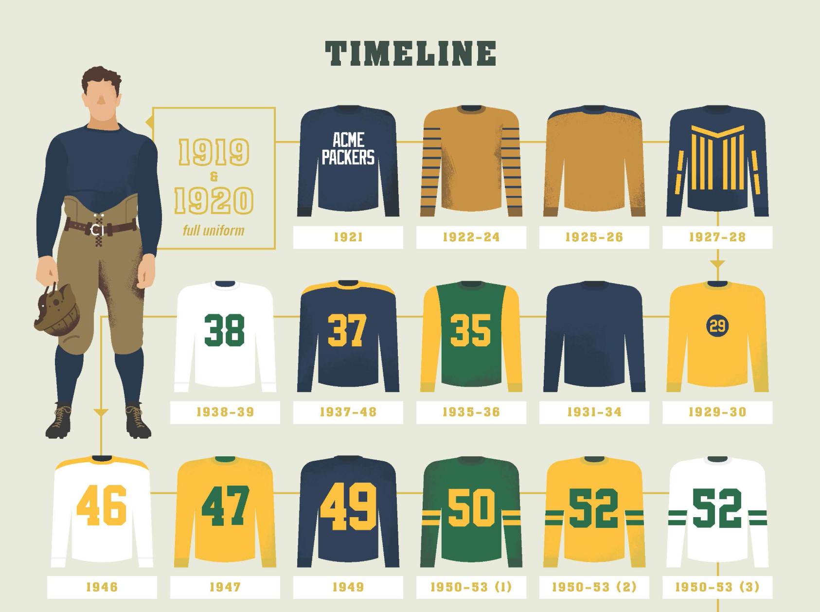 Part of Lemonly's infographic for the Green Bay Packers. (Credit: Lemonly)