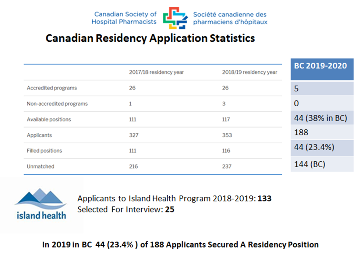 CSHP Residency Application Statistics.png