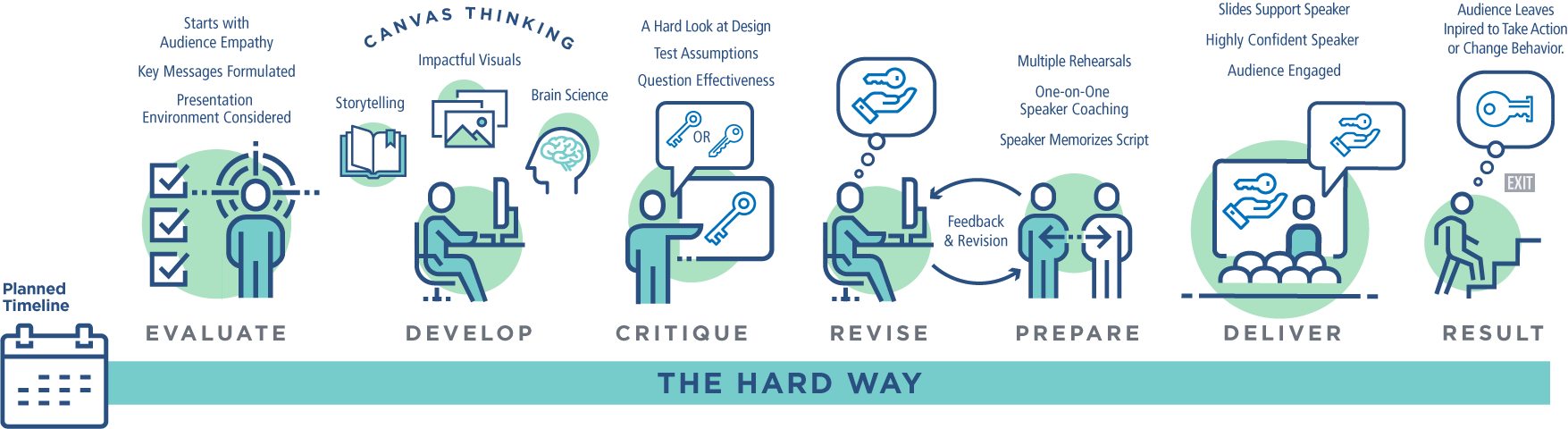 The Hard Way to Design Presentations (click to enlarge)