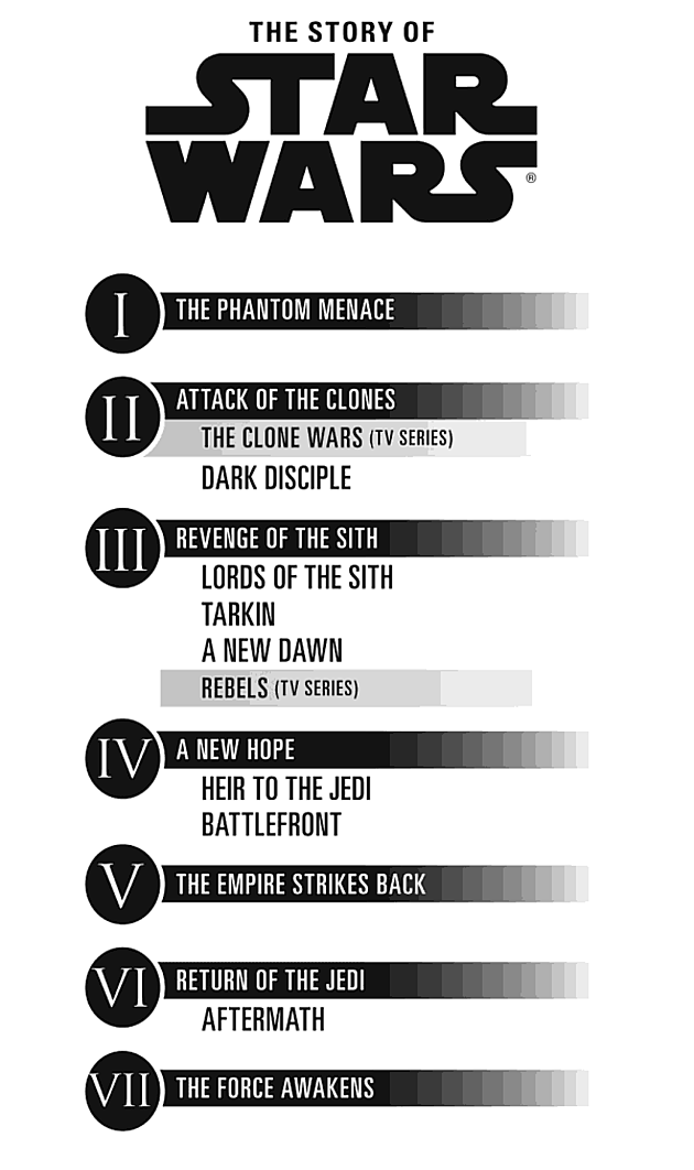Updated Star Wars Timeline Infographic Includes Tv Books And Films Geektyrant