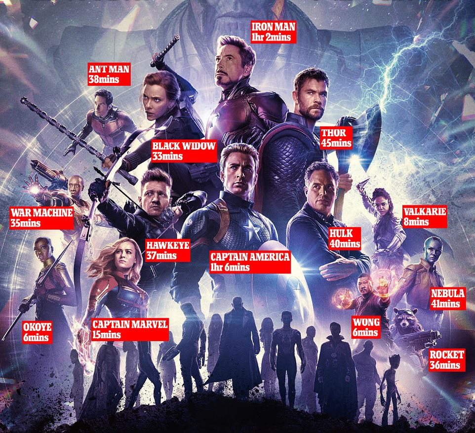The Screen Time For Several Of The Characters In AVENGERS