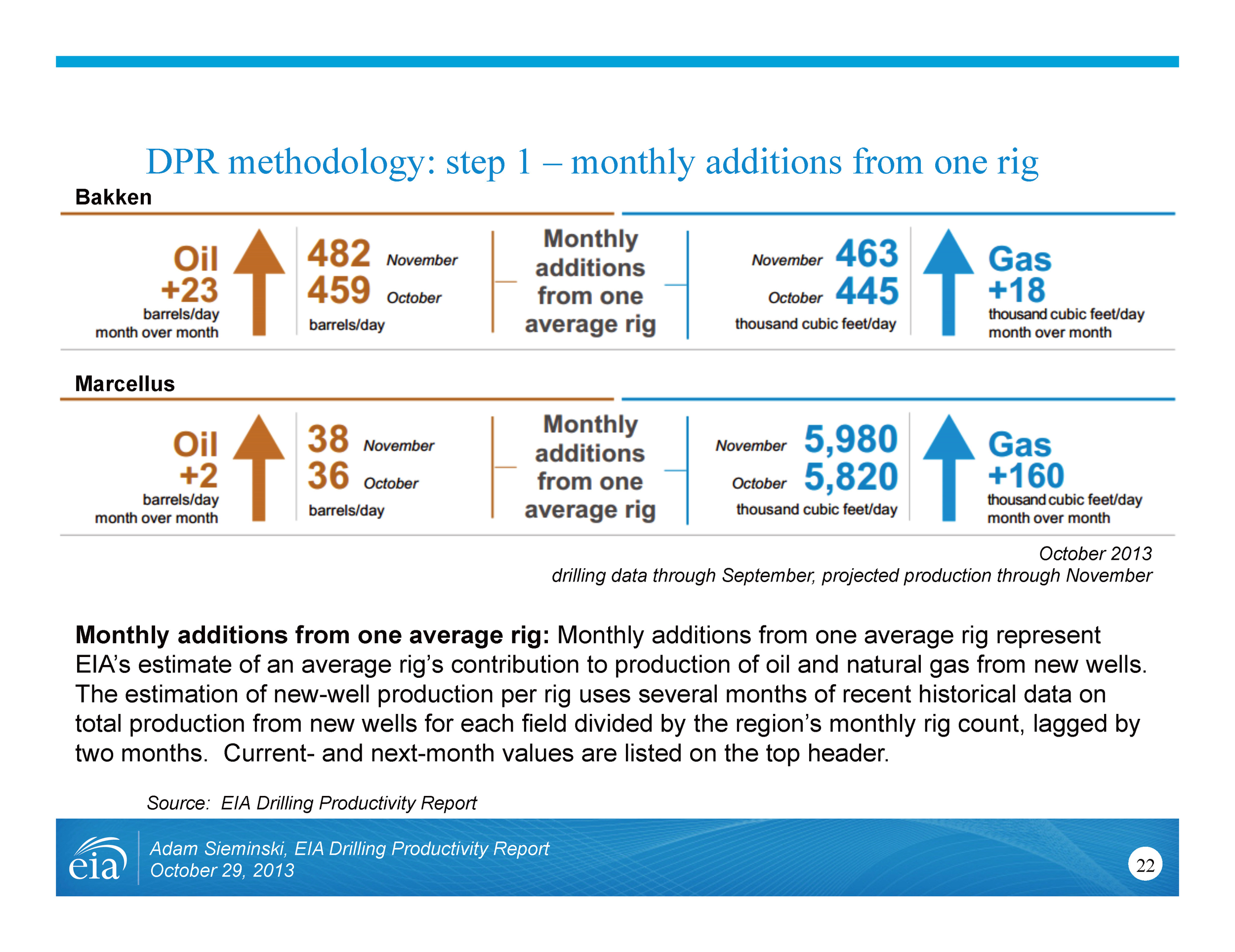 Image: DPR methodology: step 1 – monthly additions from one rig (Source: EIA Drilling Productivity Report presentation, 2013)