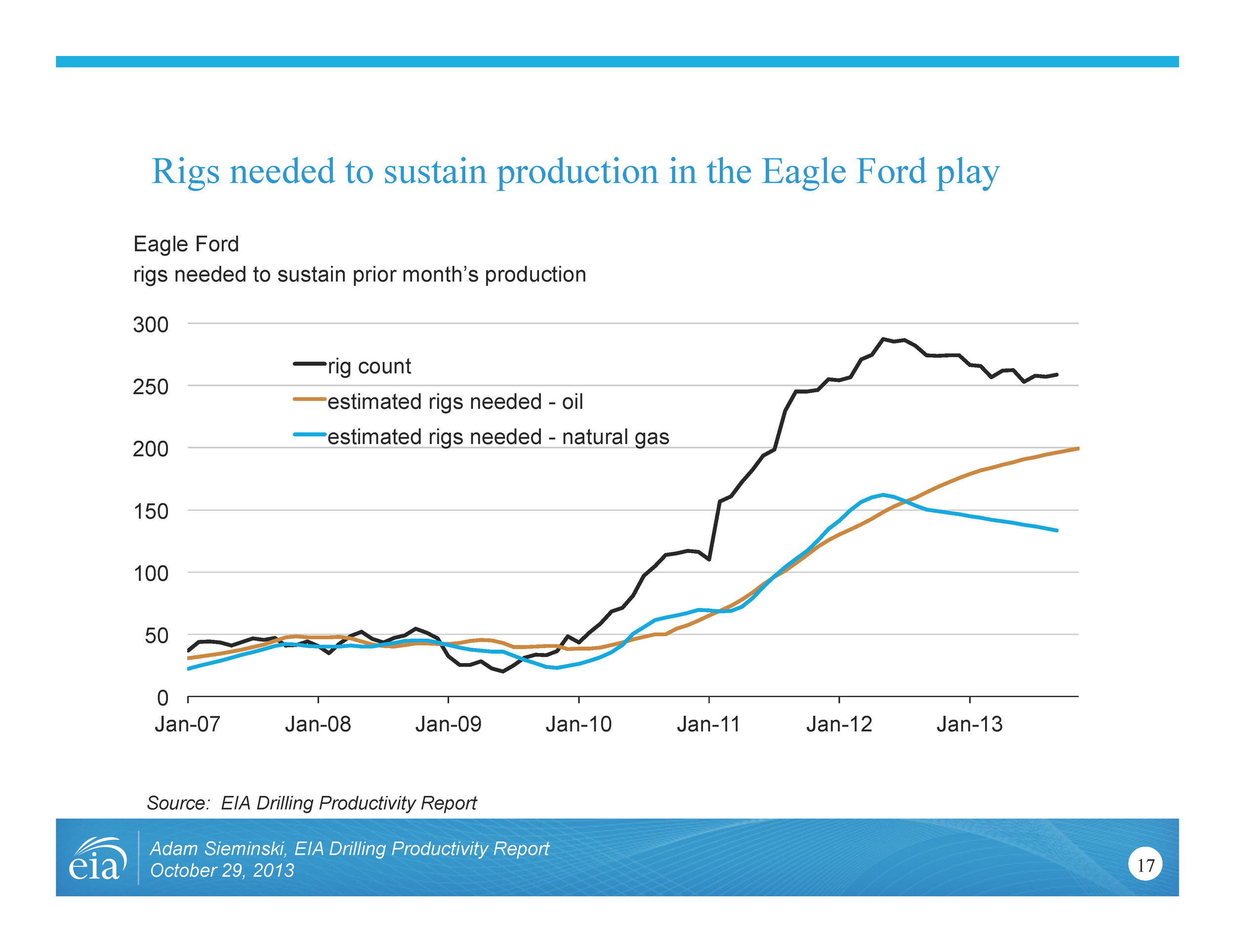 Image: Rigs needed to sustain production in the Eagle Ford play (Source: EIA Drilling Productivity Report presentation, 2013)