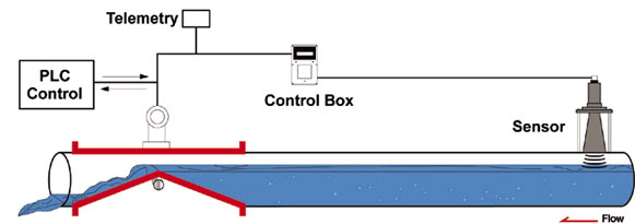 weirflex level control