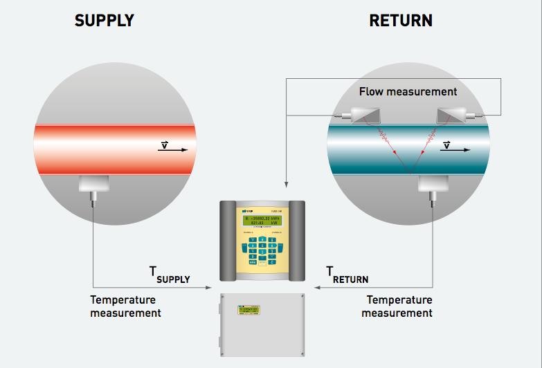 flexim thermal measurement