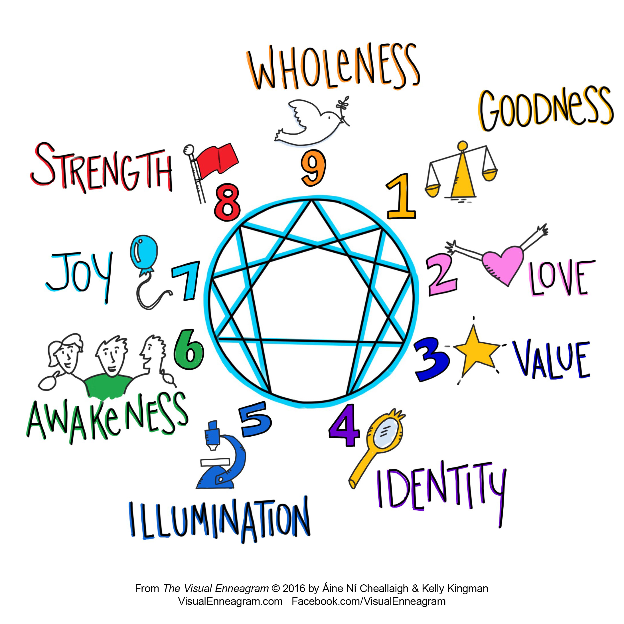 Visual Enneagram Type 6 Hi Res.jpg