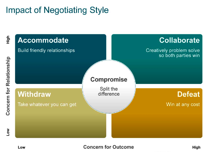 The-Impact-of-Negotiation-Style-graphic.png