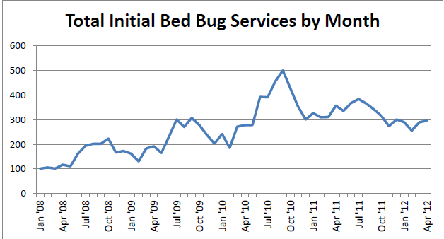 Monthly Bed Bug Services Graph.png