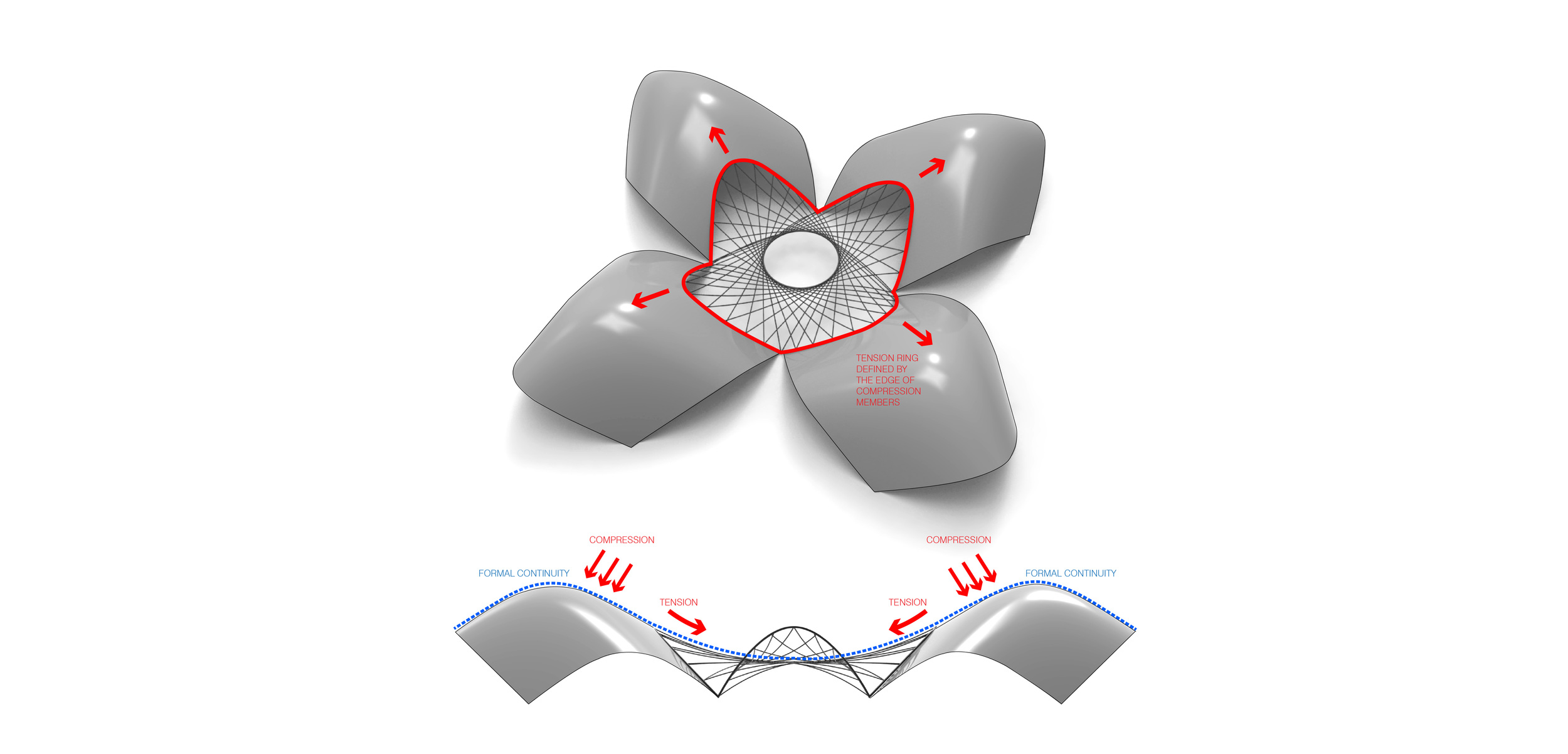 The singular unit is comprised of a hybridised system of compression and tensile members. The tensile members are centrally located resolving into multiple inner rings under which key program is positioned. At the perimeter, the compression shells perform as the outer ring for the tensile member while preserving a formal continuity between the two parts.