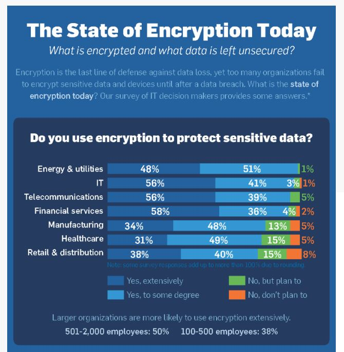 The_State_Of_Data_Encryption_Today.JPG