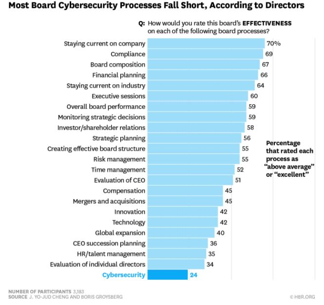 A_Directors_View_of_Their_Cybersecurity_efforts.JPG