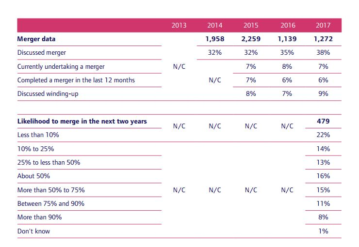 Merger Data From AICD Report