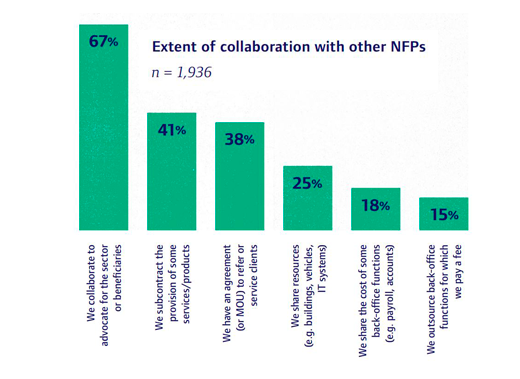 Extent Of Collaboration With Other Nonprofits (2014).png