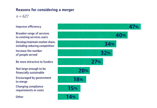 Reasons For Considering A Merger (2014)