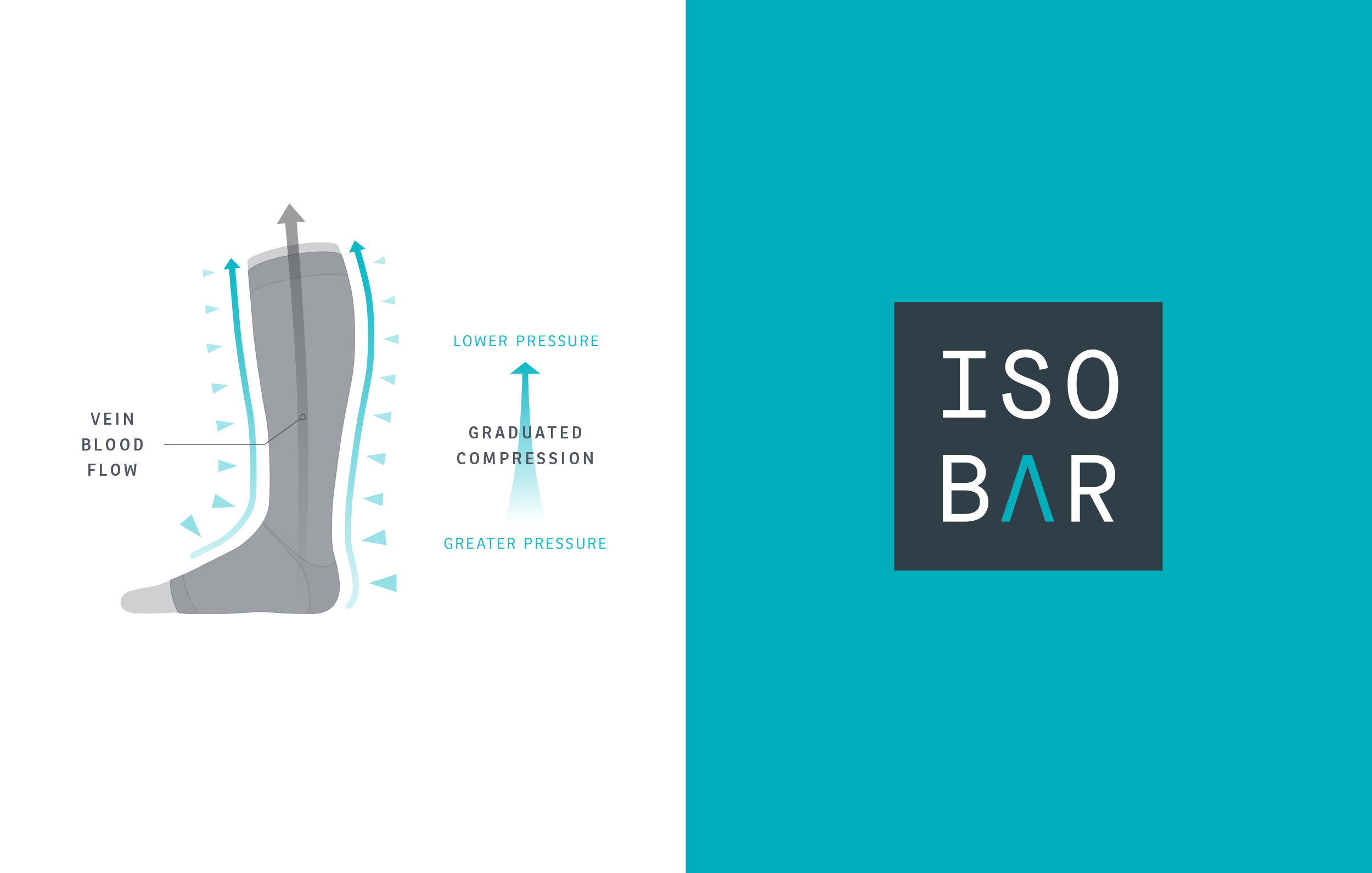 Isobar identity – designed around the insight that they pump blood back to the heart more effectively | design by Ian Whalley