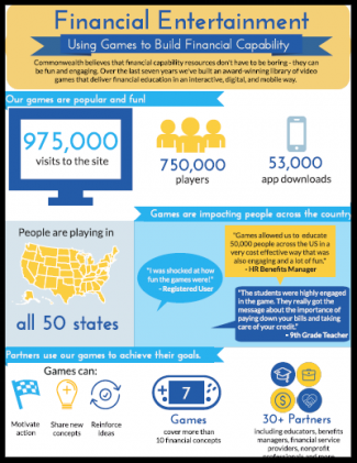 Infographic: Using Games to Build Financial Capability
