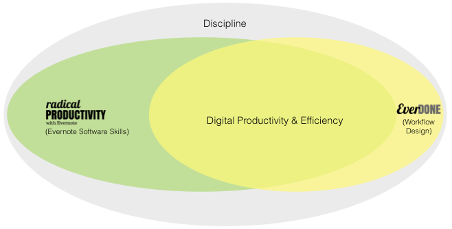 Diagram 4: How my products can fit into your productivity: