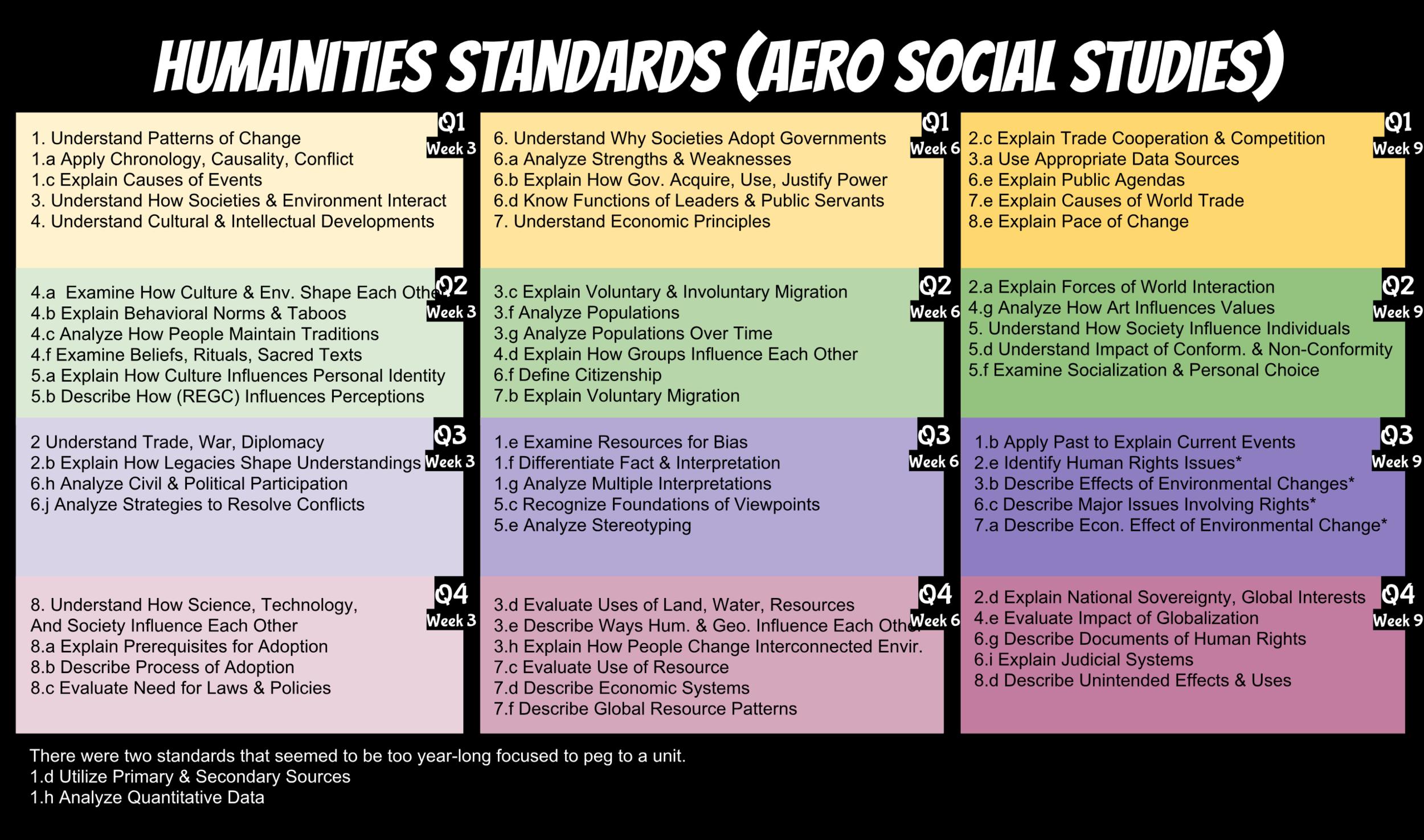 Standards Map for Social Studies.png