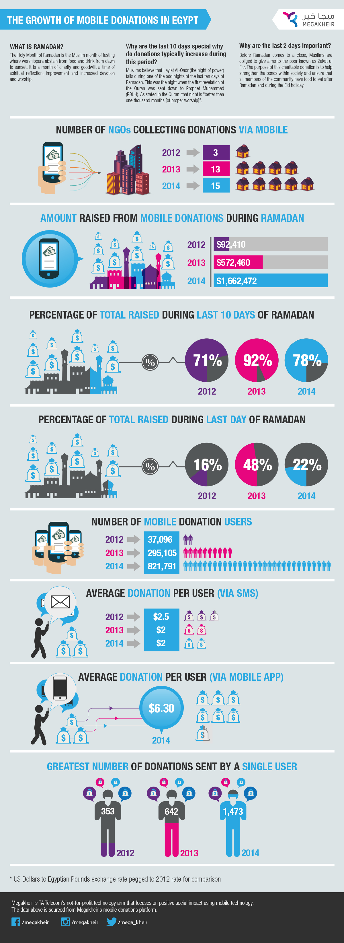 Megakheir Infographic: The Growth of Mobile Donations in Egypt