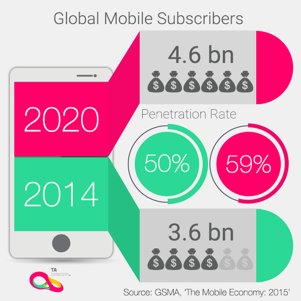 Source: GSMA, The mobile Economy 2015 #MWC15