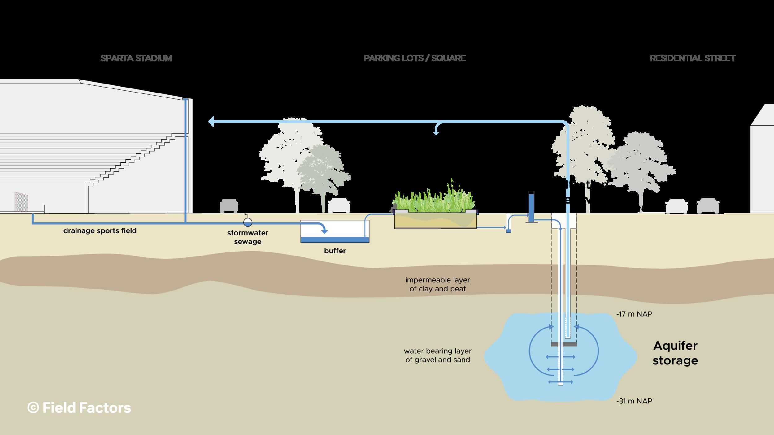 Field Factors - Urban Waterbuffer Spangen - system.png