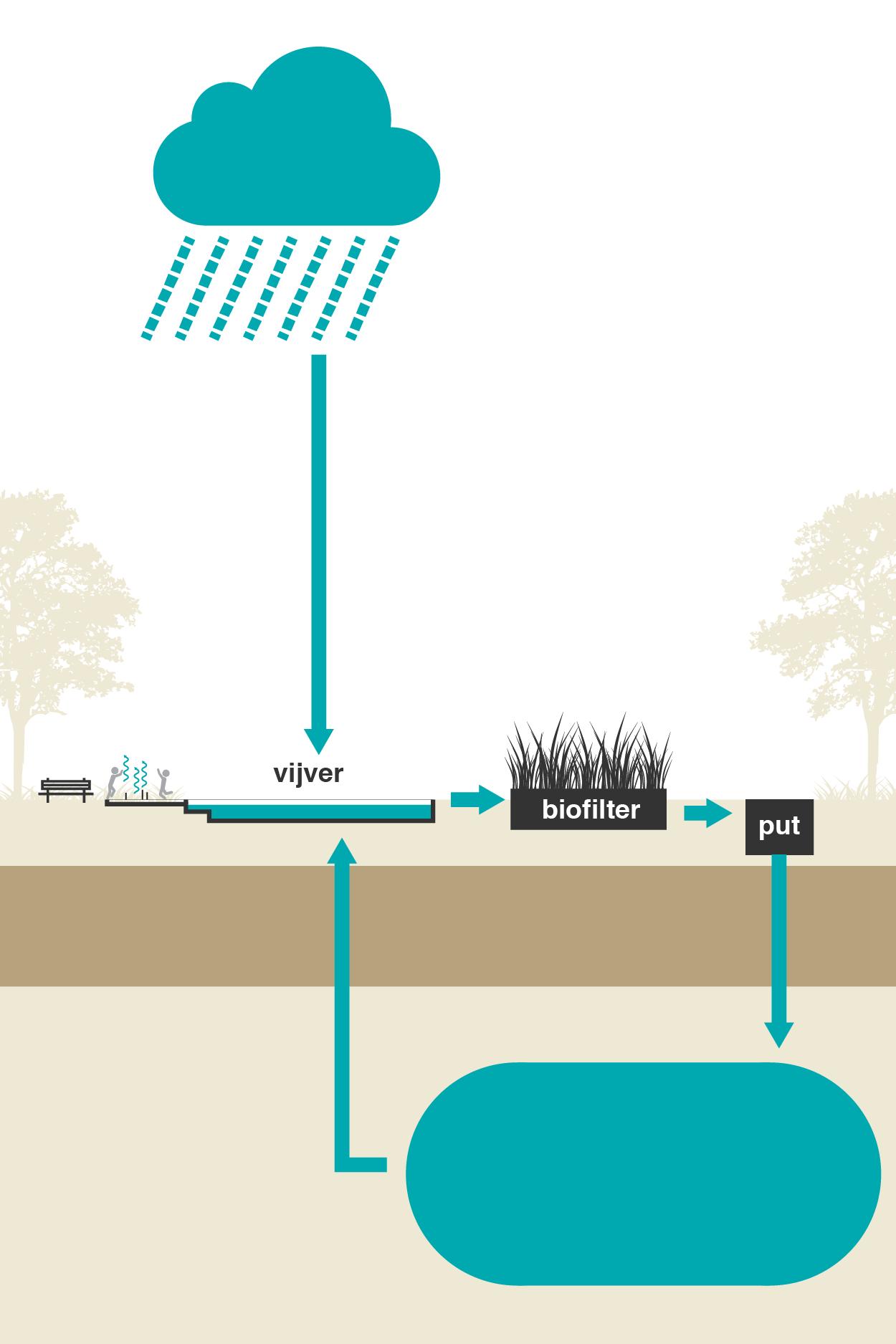 Altijd een groen park en schone vijvers - Systeemcomponenten: biofilter en installaties + add-ons.Bluebloqs reguleert de gewenste irrigatie in parken en groenstroken, het waterniveau en de waterkwaliteit in vijvers en fonteinen.Met ons systeem kunnen groenstroken en vijvers dienen als tijdelijke opslag voor regenwater tijdens hevige neerslag. Het opgevangen water wordt gezuiverd en kan worden gebruikt om het waterniveau op peil te houden, en parken groen en vijvers gezond te houden.