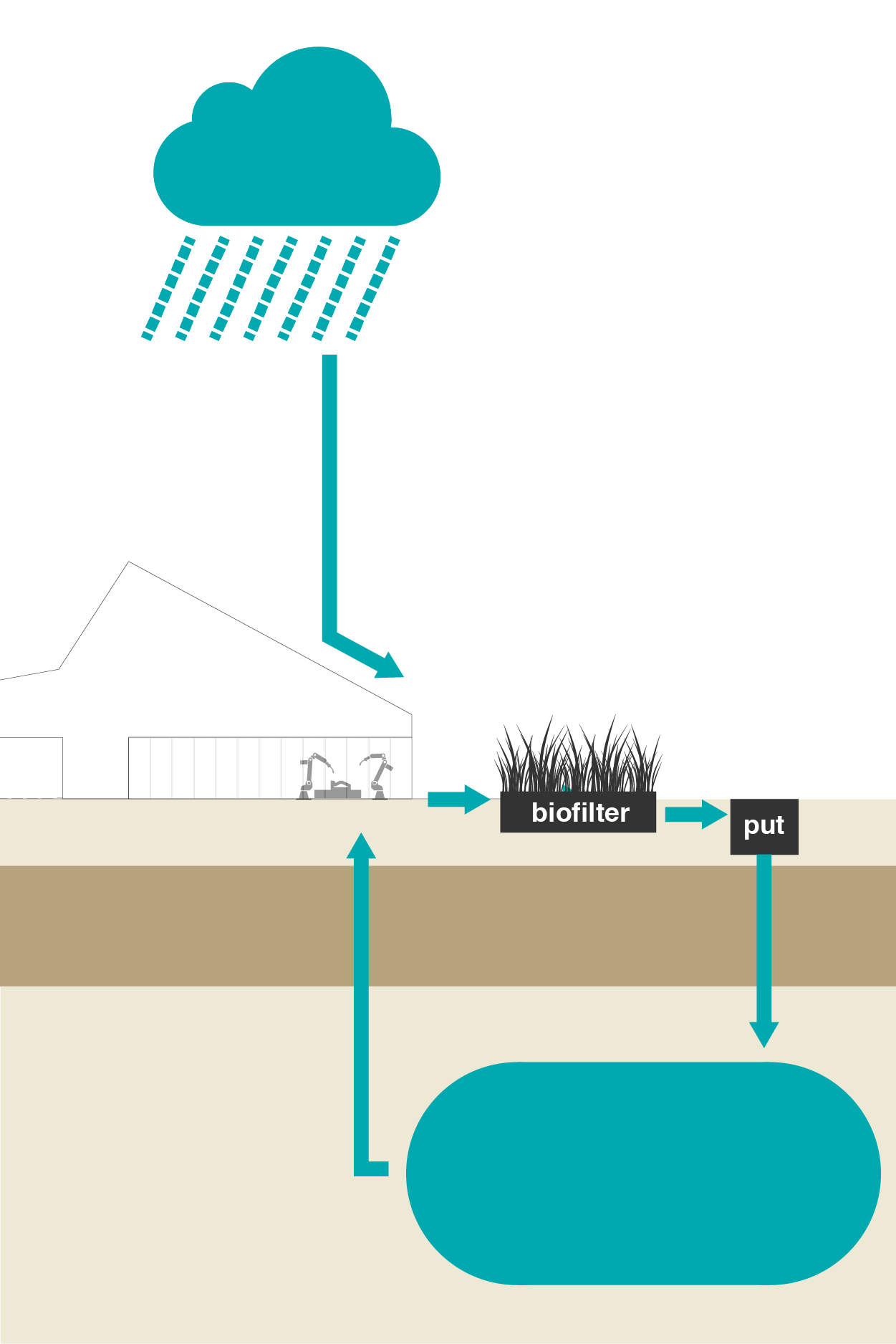 Reduce the water footprint - System components: Biofilter and Installations.Bluebloqs treats rainwater and/or wastewater and stores it under your site in the subsurface. This reduces discharge into the sewer and at the same time creates a new freshwater source.The recovered water can be reused for fire extinguishing water, irrigation or industrial processes. This reduces the water footprint of your company and you save on the water bill.This solution is suitable for large companies with a surface area of 2+ hectares, with water consumption of 10,000+ m3 per year, such as sports facilities, hotel, and wellness resorts, market halls, and industries.
