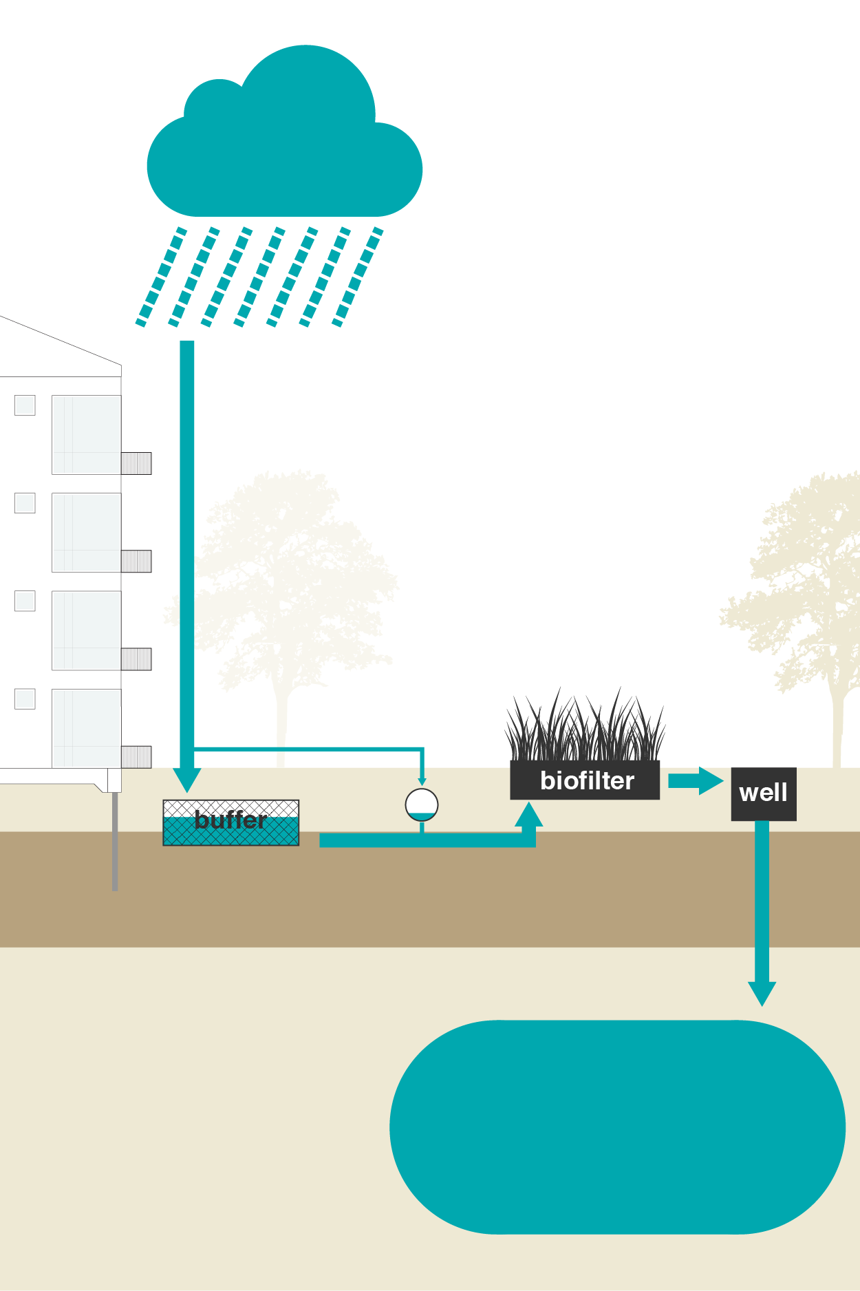Preventing pluvial flooding - System components: Biofilter and Installations.The soil in urban area is often not sufficiently permeable, which means that rainwater cannot infiltrate.Because the available space in the city is often limited, Bluebloqs uses the subsurface to discharge rainwater. This guarantees continuous discharge and prevents pluvial flooding due to heavy rainfall.Bluebloqs can be an alternative when a separate sewer system is expensive and/or extra discharge capacity is required.See how this is applied in Urban Waterbuffer Spangen, Rotterdam.