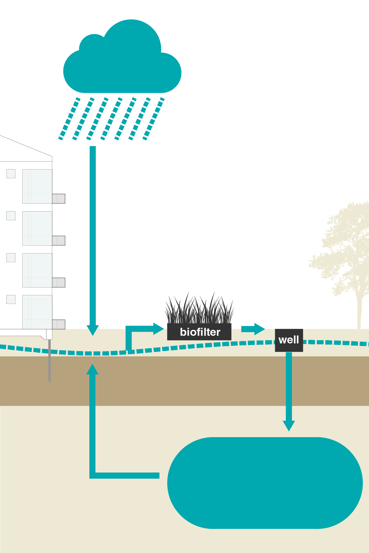 Stable groundwater levels - System components: Biofilter and Installations.With Bluebloqs, active groundwater level management is possible, so that flooding or shortage can be prevented. During the wet season, the excess water is infiltrated to the subsurface and stored. In the dry season, the stored water is used to supplement the groundwater shortage. In this case, land subsidence can be delayed.Bluebloqs can be applied at dense paved surfaces where little surface water is available. It can be implemented at the street or neighbourhood level, with a replacement of sewage or in new area development projects.