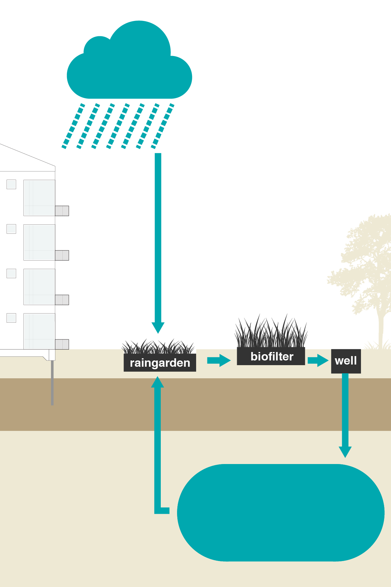 Reduce heat stress with irrigating green - System components: Raingarden, Biofilter, Installations and Add-ons.Bluebloqs offers a solution for heat stress. This is done by treating rainwater and using it for irrigation of urban green, for cooling and for children to play with during hot summer days.The installations can be integrated in spatial design, taking into account the available wishes of spatial use.