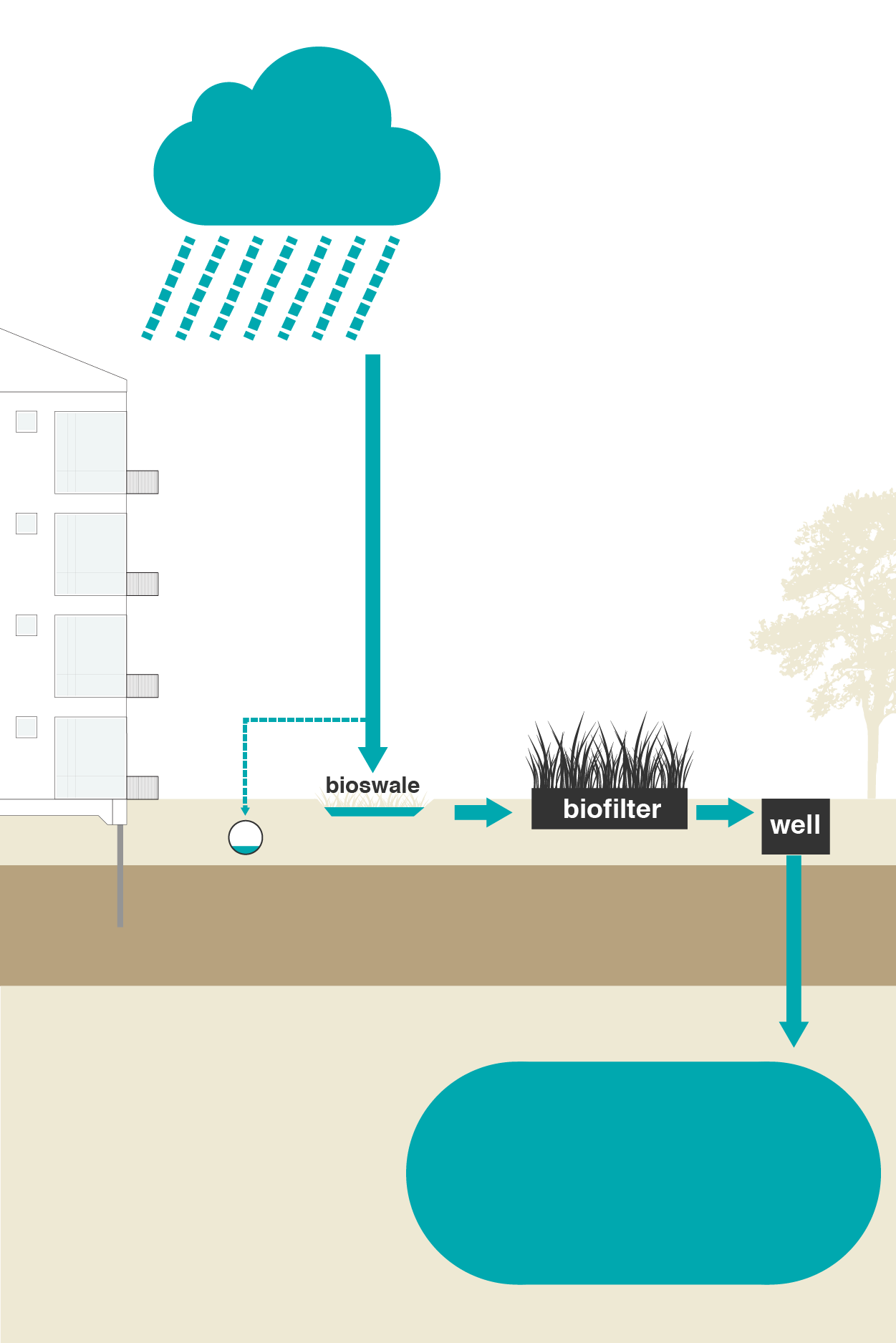 Increase the discharge capacity - System components: Biofilter and Installations.With Bluebloqs, rainwater is treated and discharged within the project boundary.Bluebloqs helps asset and facility managers to comply with regulations, such as water compensation. In addition, it reduces the risk of overflows during heavy rainfall and operational costs by not discharging rainwater to the sewage treatment plant.This solution is suitable in projects such as sewer replacement, or when surface water or a separate sewerage system is absolute.