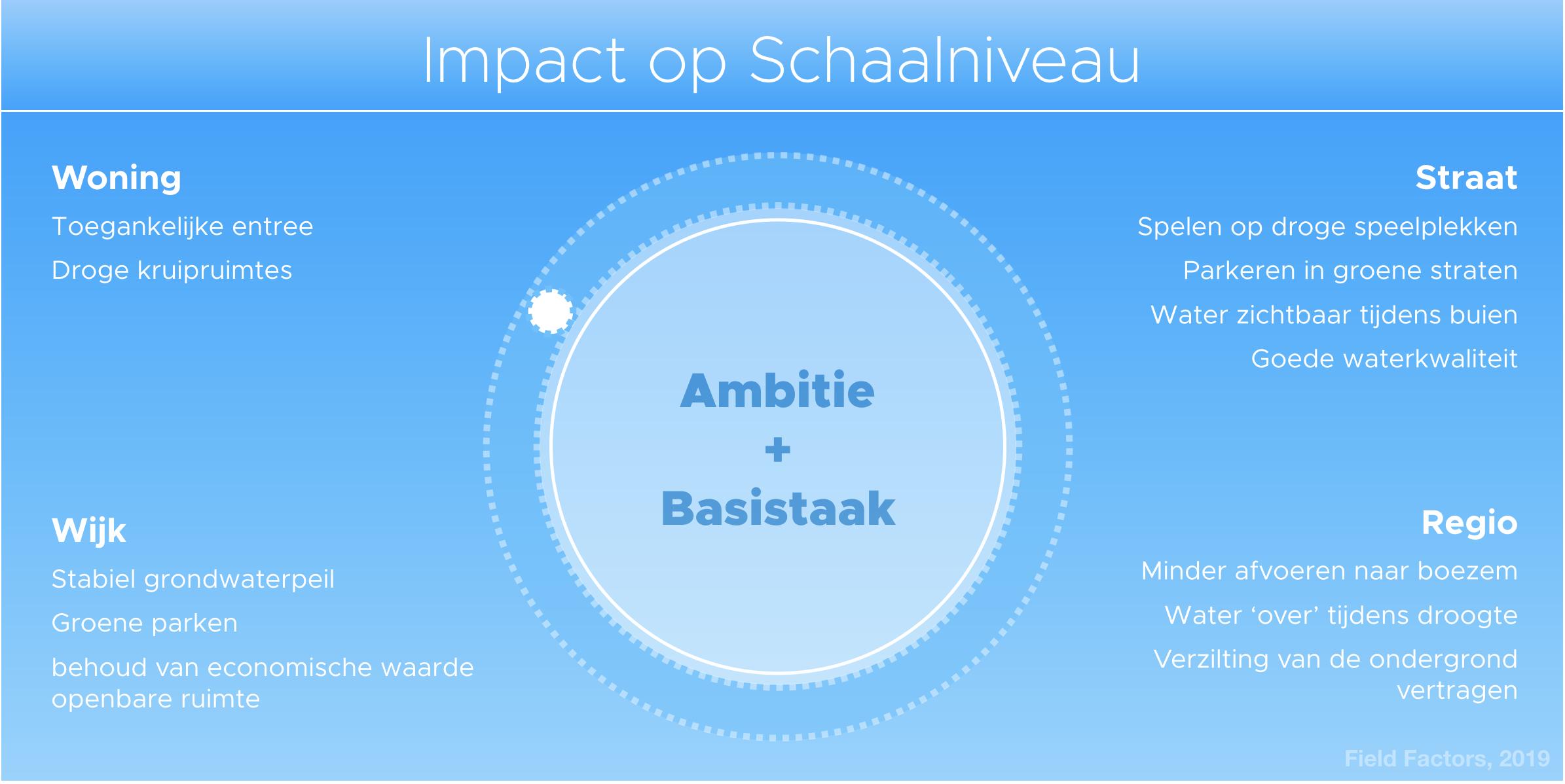 Impact klimaatadapatatie.png