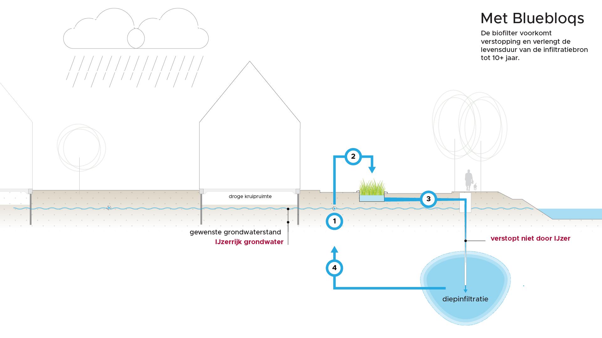 De biofilter voorkomt verstopping en verlengt de levensduur van de infiltratiebron tot 10+ jaar.