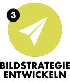 Bildstrategie: Entwicklung