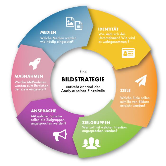 Kreisdiagramm einer Entwicklung einer Bildstrategie