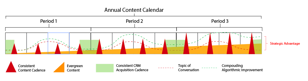 Content Cadence Advantage