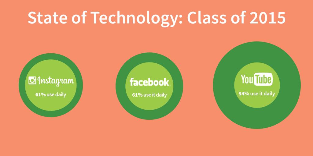 socialshare-class-of-2015-media-habits-1024x512.jpg