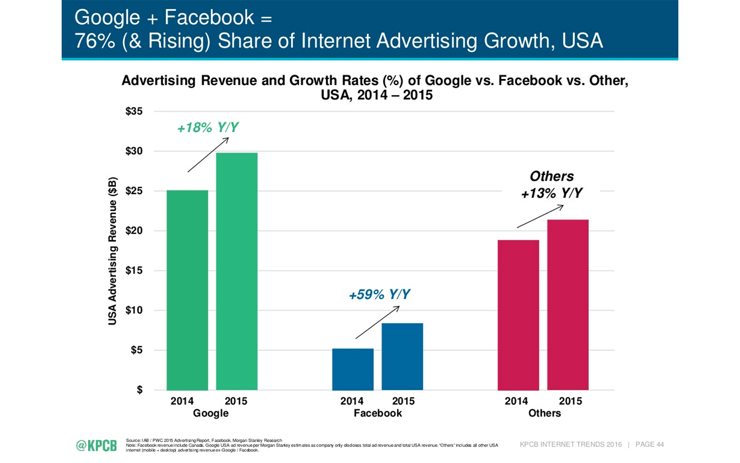 Internet advertising is working and Facebook is now a major player