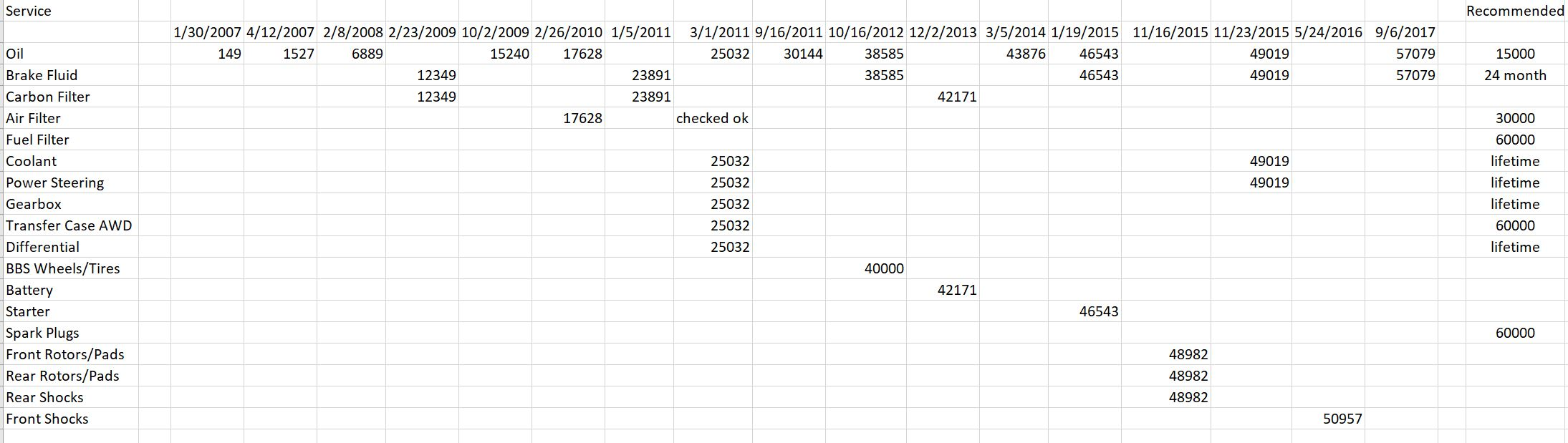 Service Record Spreadsheet