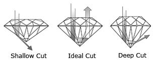 diamond_cut_by_depth.jpg